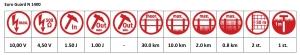 Euro Guard N1400 Specificaties