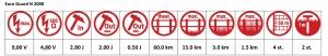 Euro Guard N 2000 specificaties