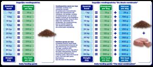 Renske droogvoer verse kip graanvrij
