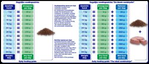 Renske droogvoer verse lam graanvrij